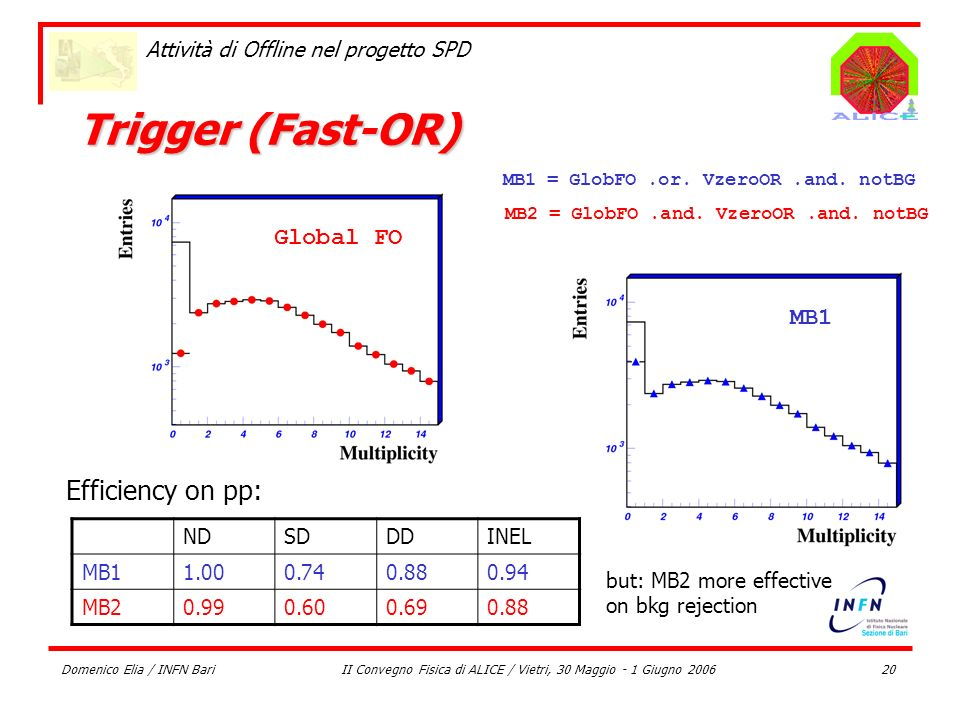 Domenico Elia / INFN BariII Convegno Fisica di ALICE / Vietri, 30 Maggio - 1 Giugno 200620 Attività di Offline nel progetto SPD Trigger (Fast-OR) Glob