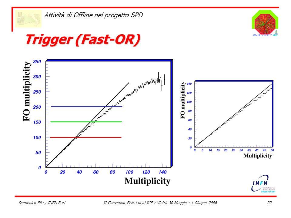 Domenico Elia / INFN BariII Convegno Fisica di ALICE / Vietri, 30 Maggio - 1 Giugno 200622 Attività di Offline nel progetto SPD Trigger (Fast-OR)