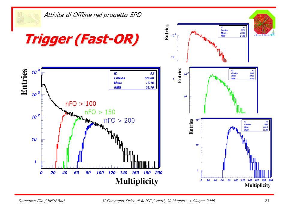 Domenico Elia / INFN BariII Convegno Fisica di ALICE / Vietri, 30 Maggio - 1 Giugno 200623 Attività di Offline nel progetto SPD Trigger (Fast-OR) nFO
