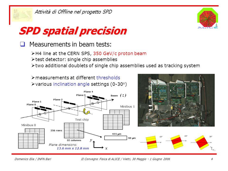 Domenico Elia / INFN BariII Convegno Fisica di ALICE / Vietri, 30 Maggio - 1 Giugno 20064 Attività di Offline nel progetto SPD SPD spatial precision P