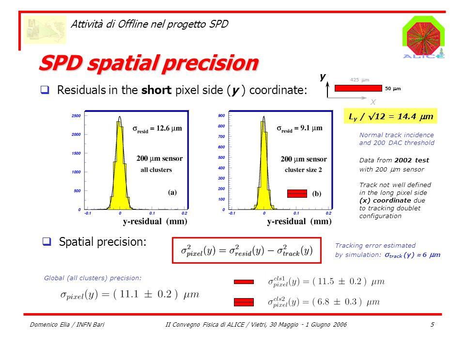 Domenico Elia / INFN BariII Convegno Fisica di ALICE / Vietri, 30 Maggio - 1 Giugno 20065 Attività di Offline nel progetto SPD SPD spatial precision N