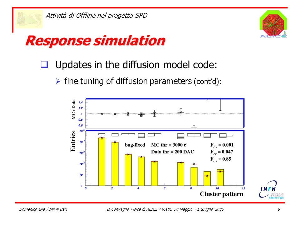Domenico Elia / INFN BariII Convegno Fisica di ALICE / Vietri, 30 Maggio - 1 Giugno 20068 Attività di Offline nel progetto SPD Response simulation Upd