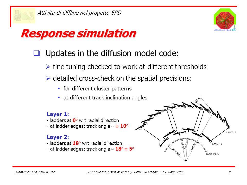 Domenico Elia / INFN BariII Convegno Fisica di ALICE / Vietri, 30 Maggio - 1 Giugno 20069 Attività di Offline nel progetto SPD Response simulation Lay