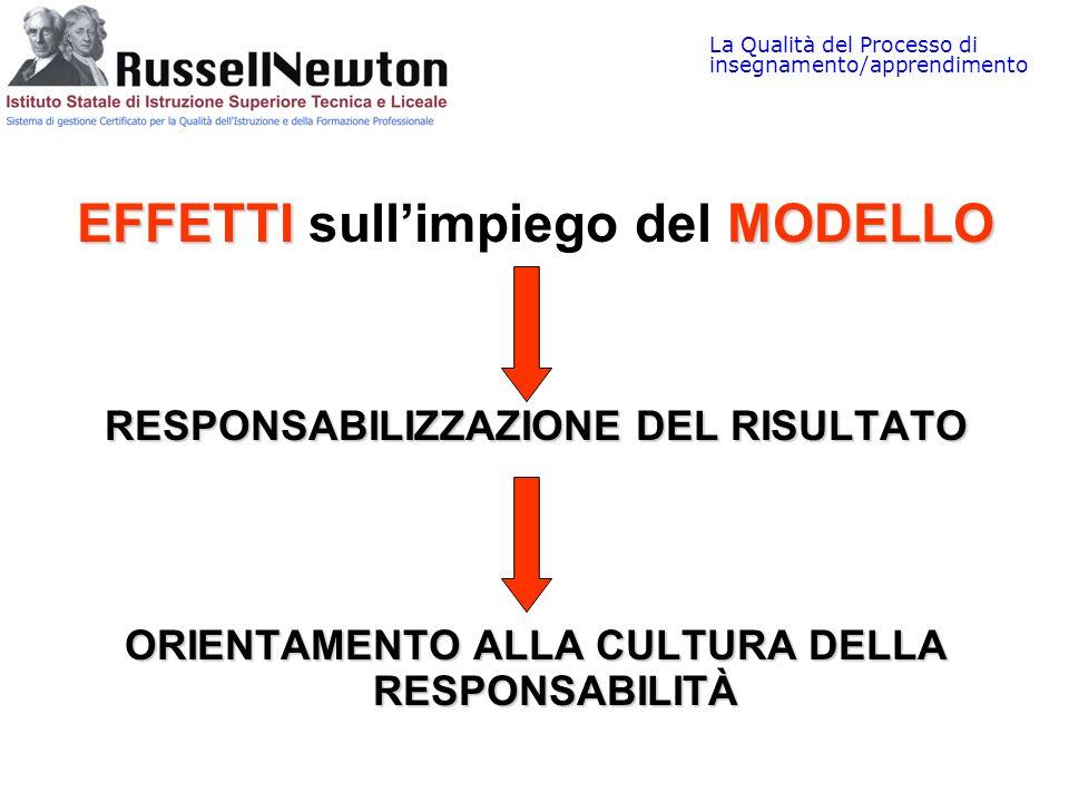 La Qualità del Processo di insegnamento/apprendimento EFFETTIMODELLO EFFETTI sullimpiego del MODELLO RESPONSABILIZZAZIONE DEL RISULTATO ORIENTAMENTO A