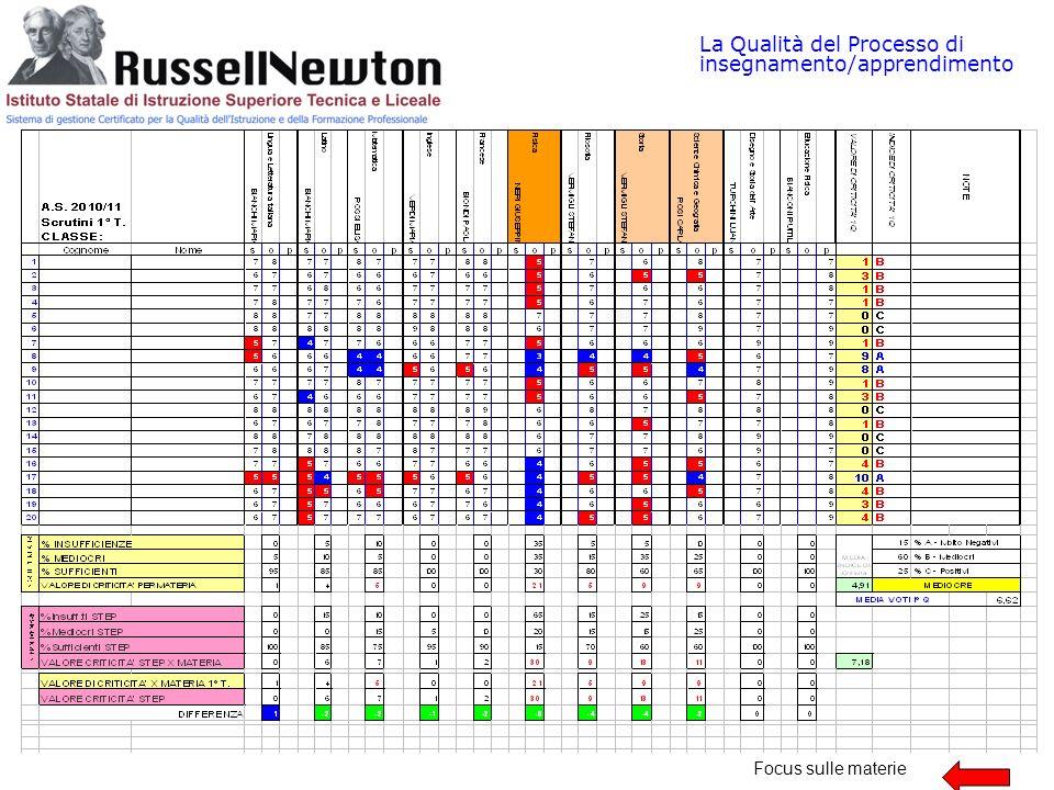 La Qualità del Processo di insegnamento/apprendimento Focus sulle materie