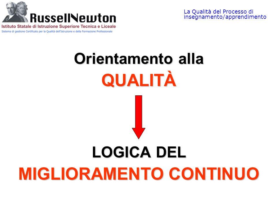 La Qualità del Processo di insegnamento/apprendimento Orientamento alla QUALITÀ LOGICA DEL MIGLIORAMENTO CONTINUO