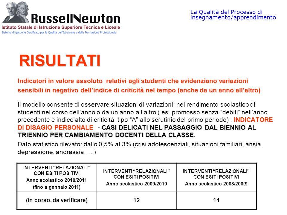 La Qualità del Processo di insegnamento/apprendimento RISULTATI RISULTATI Indicatori in valore assoluto relativi agli studenti che evidenziano variazi