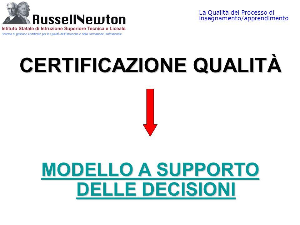 La Qualità del Processo di insegnamento/apprendimento CERTIFICAZIONE QUALITÀ MODELLO A SUPPORTO DELLE DECISIONI MODELLO A SUPPORTO DELLE DECISIONI