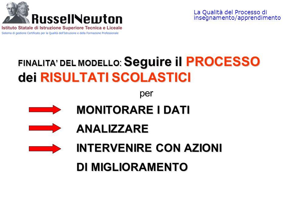 FINALITA DEL MODELLO : Seguire ilPROCESSO dei RISULTATI SCOLASTICI FINALITA DEL MODELLO : Seguire il PROCESSO dei RISULTATI SCOLASTICI per MONITORARE