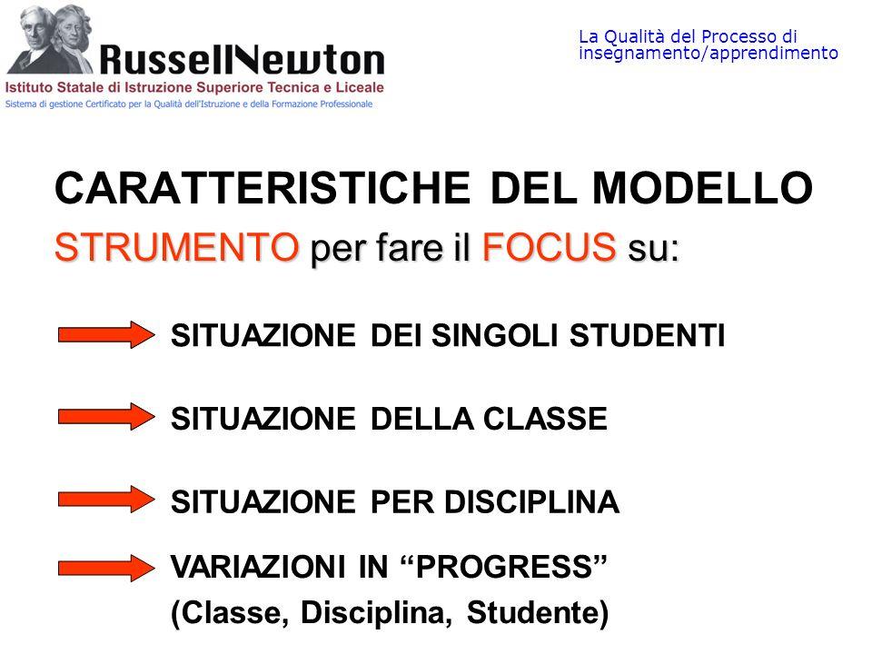 La Qualità del Processo di insegnamento/apprendimento SITUAZIONE DEI SINGOLI STUDENTI SITUAZIONE DELLA CLASSE SITUAZIONE PER DISCIPLINA VARIAZIONI IN PROGRESS (Classe, Disciplina, Studente)