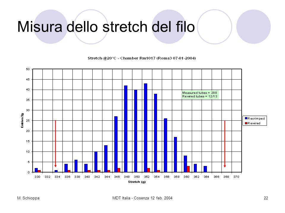 M. SchioppaMDT Italia - Cosenza 12 feb. 200422 Misura dello stretch del filo