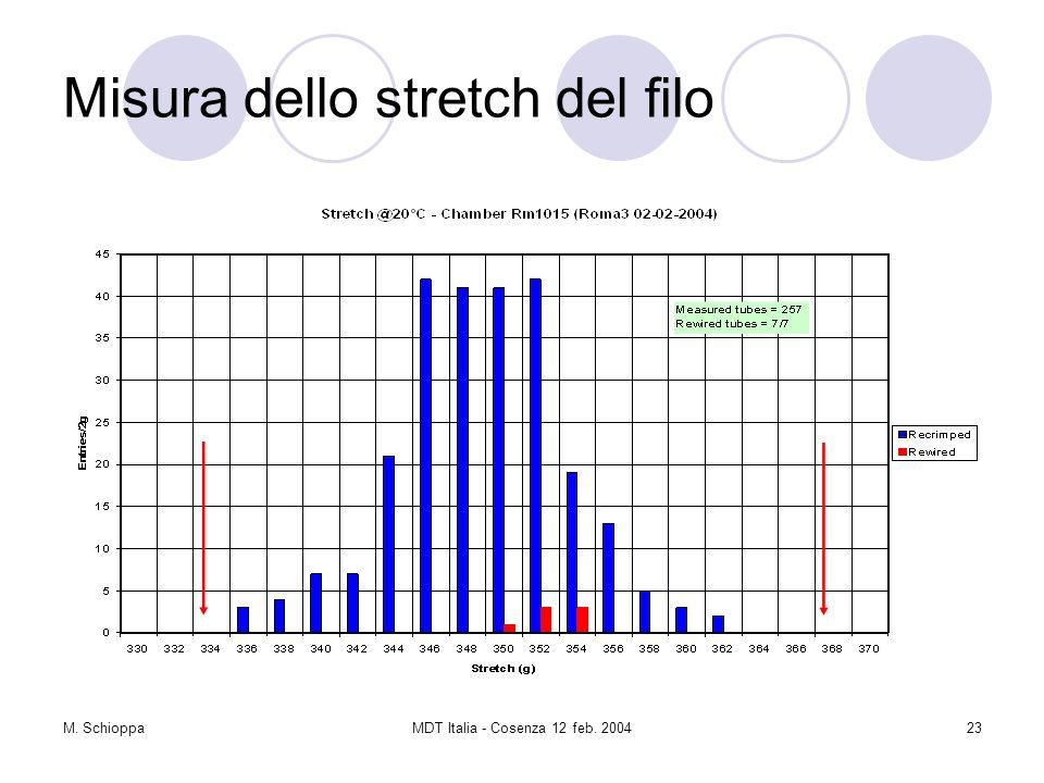 M. SchioppaMDT Italia - Cosenza 12 feb. 200423 Misura dello stretch del filo