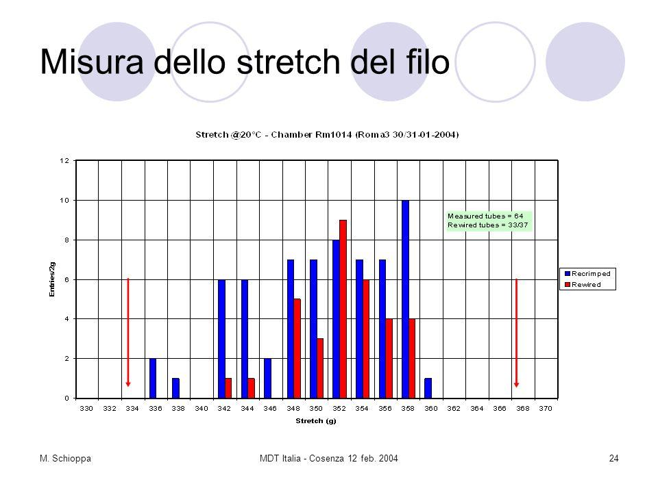 M. SchioppaMDT Italia - Cosenza 12 feb. 200424 Misura dello stretch del filo