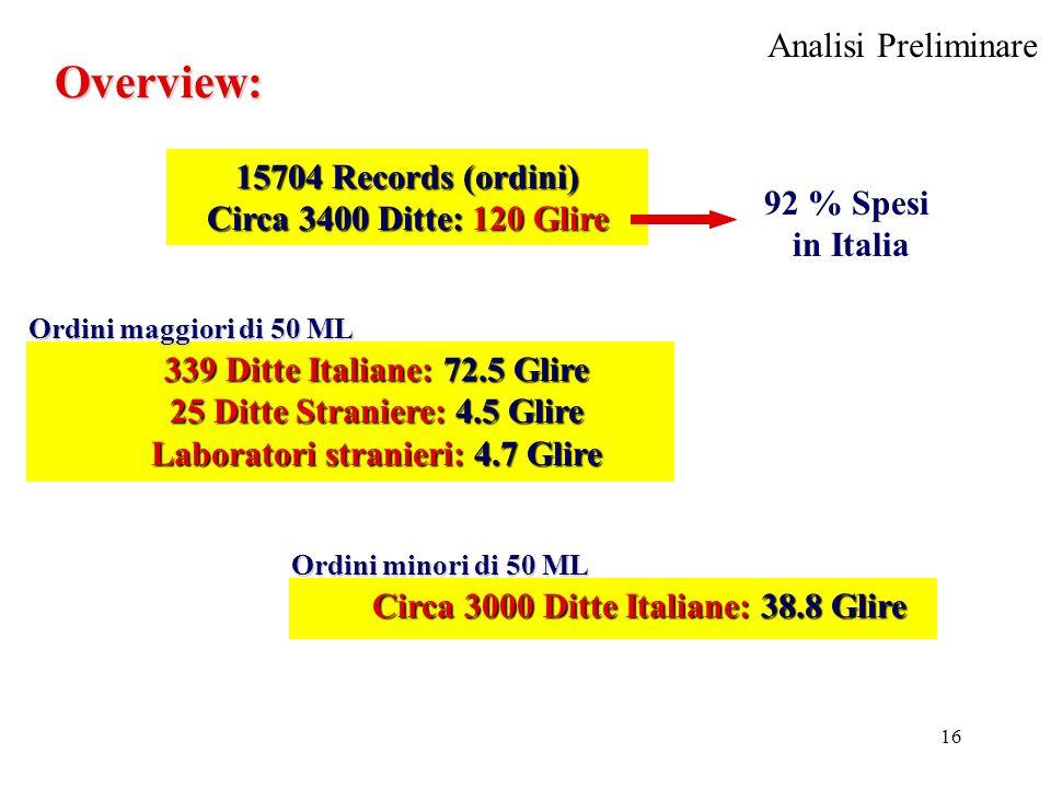 16 Overview: 15704 Records (ordini) Circa 3400 Ditte: 120 Glire 92 % Spesi in Italia 339 Ditte Italiane: 72.5 Glire 25 Ditte Straniere: 4.5 Glire Laboratori stranieri: 4.7 Glire Ordini maggiori di 50 ML Circa 3000 Ditte Italiane: 38.8 Glire Ordini minori di 50 ML Analisi Preliminare