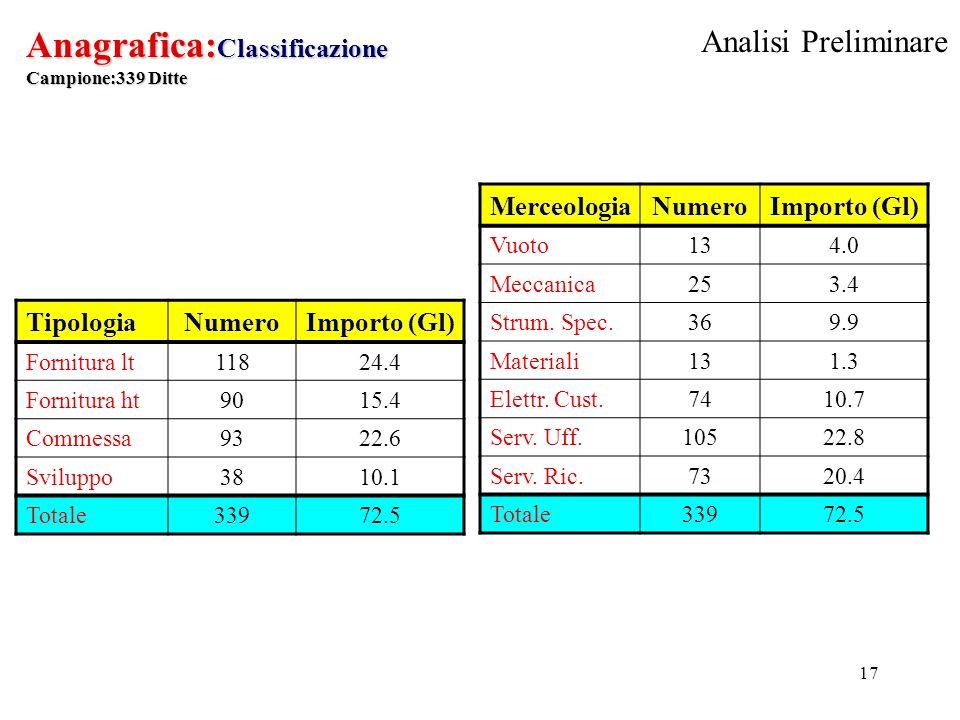 17 Anagrafica: Classificazione Campione:339 Ditte MerceologiaNumeroImporto (Gl) Vuoto134.0 Meccanica253.4 Strum.
