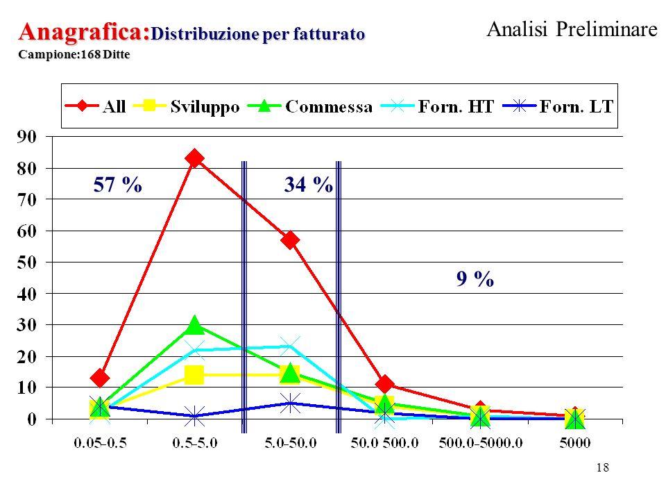 18 Anagrafica: Distribuzione per fatturato Campione:168 Ditte 9 % 34 %57 % Analisi Preliminare