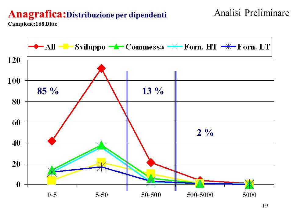 19 Anagrafica: Distribuzione per dipendenti Campione:168 Ditte 2 % 13 %85 % Analisi Preliminare