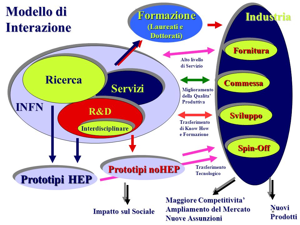 2 Servizi R&D Ricerca Interdisciplinare INFN Impatto sul Sociale Prototipi noHEP Prototipi HEP Modello di Interazione Formazione (Laureati e Dottorati)Formazione Dottorati) Industria FornituraFornitura CommessaCommessa SviluppoSviluppo Spin-OffSpin-Off Trasferimento Tecnologico Trasferimento di Know How e Formazione Miglioramento della Qualita Produttiva Alto livello di Servizio Maggiore Competitivita Ampliamento del Mercato Nuove Assunzioni NuoviProdotti