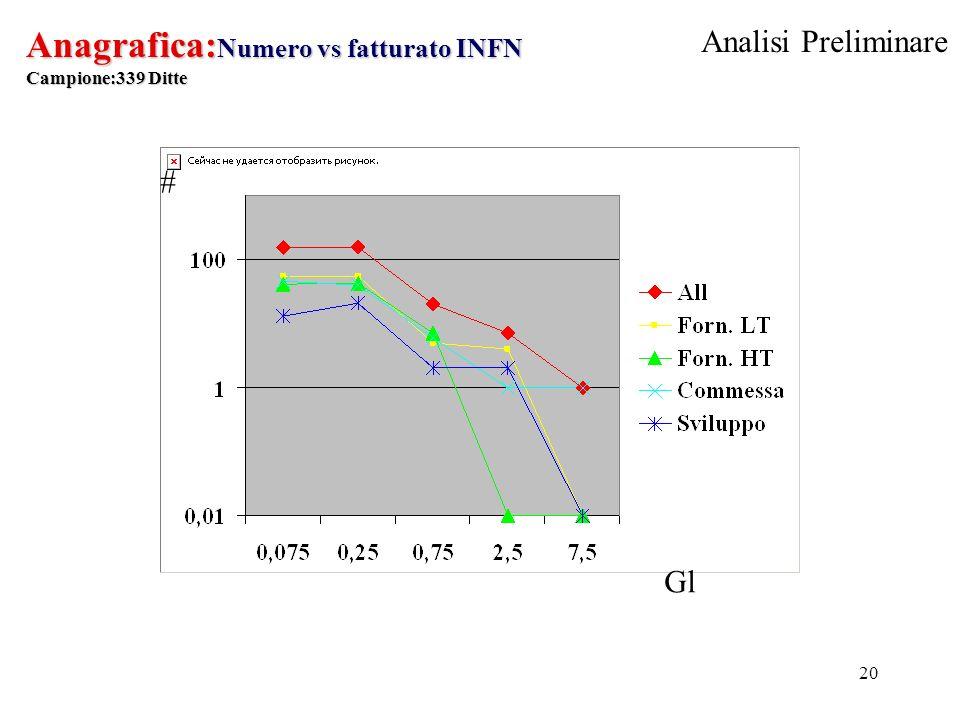20 Anagrafica: Numero vs fatturato INFN Campione:339 Ditte # Gl Analisi Preliminare