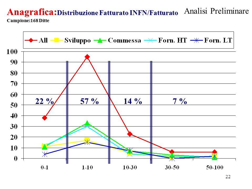 22 Anagrafica: Distribuzione Fatturato INFN/Fatturato Campione:168 Ditte 7 %14 %57 %22 % Analisi Preliminare