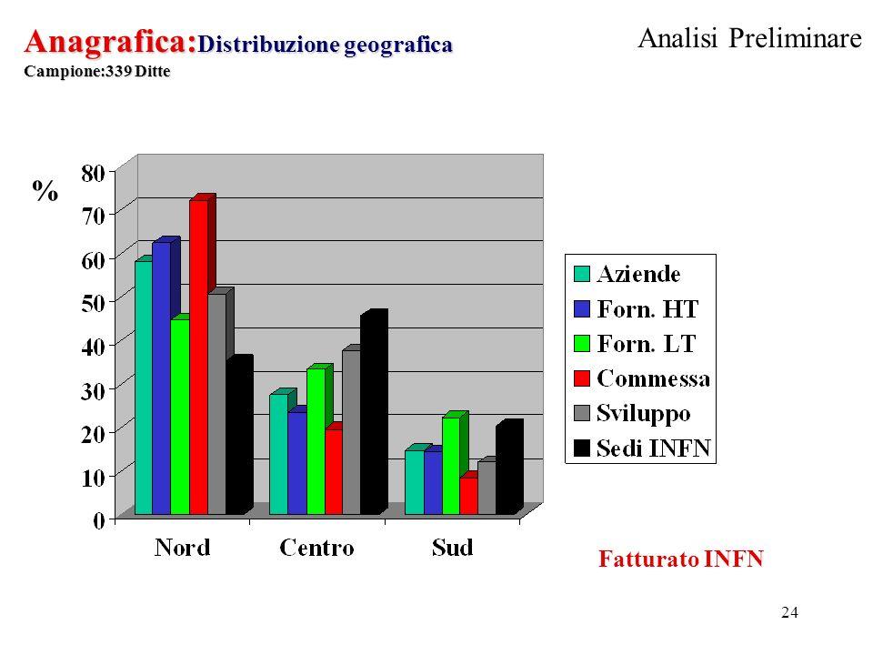 24 Anagrafica: Distribuzione geografica Campione:339 Ditte % Fatturato INFN Analisi Preliminare