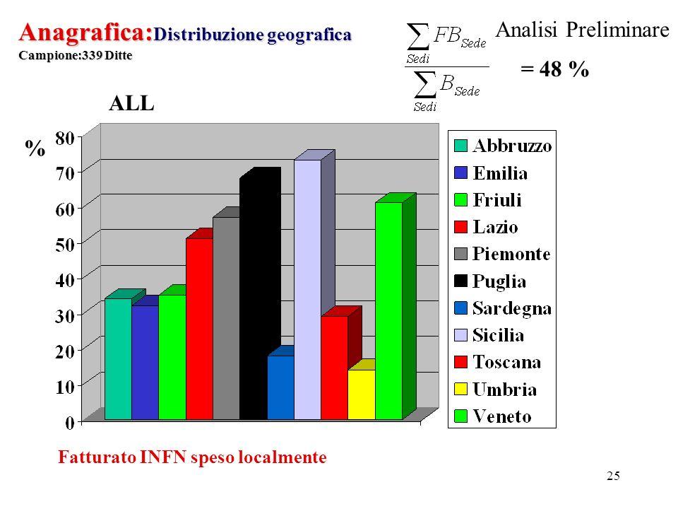 25 Anagrafica: Distribuzione geografica Campione:339 Ditte % Fatturato INFN speso localmente ALL = 48 % Analisi Preliminare