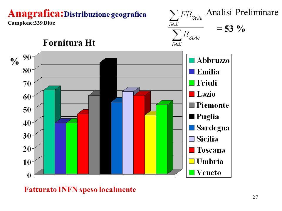 27 Anagrafica: Distribuzione geografica Campione:339 Ditte % Fatturato INFN speso localmente Fornitura Ht = 53 % Analisi Preliminare