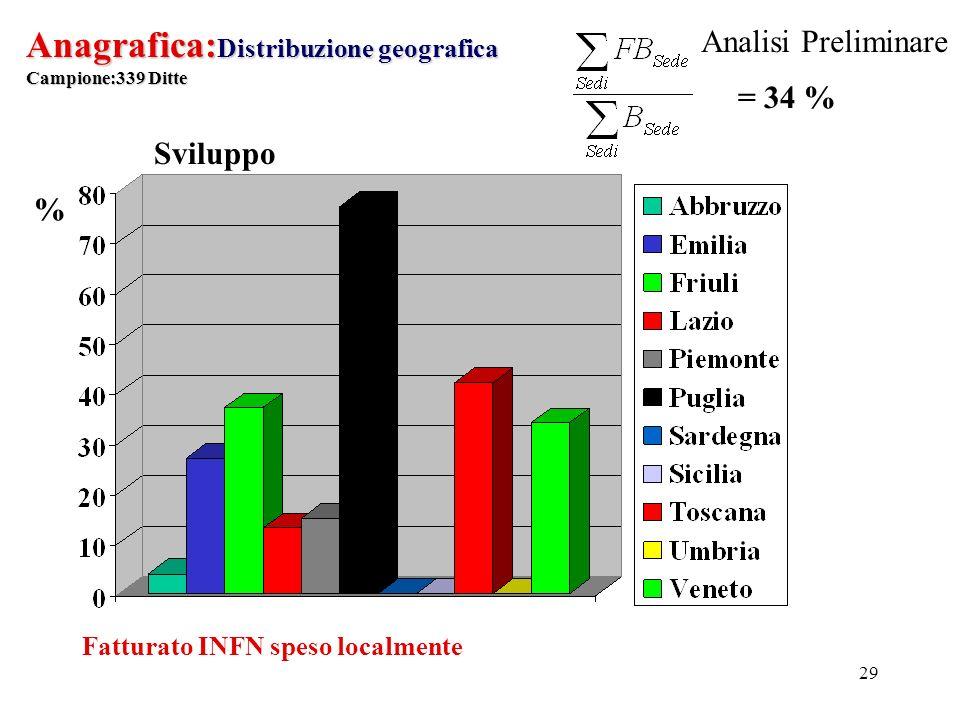 29 Anagrafica: Distribuzione geografica Campione:339 Ditte % Fatturato INFN speso localmente Sviluppo = 34 % Analisi Preliminare