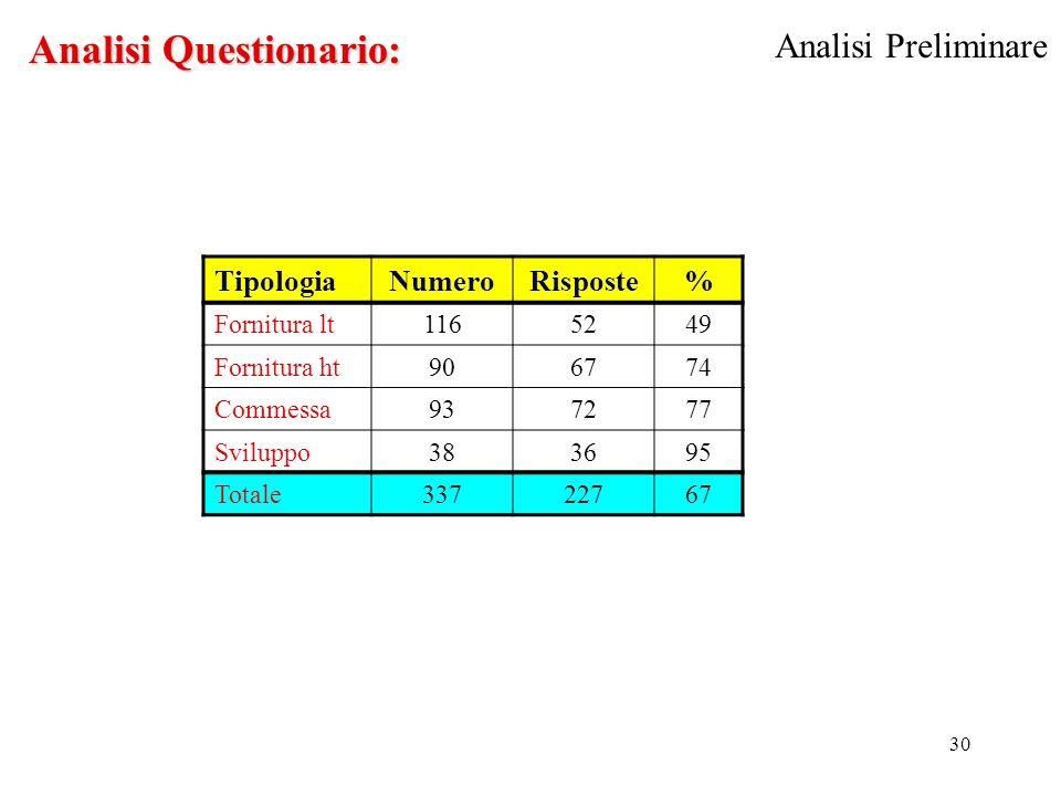 30 TipologiaNumeroRisposte% Fornitura lt1165249 Fornitura ht906774 Commessa937277 Sviluppo383695 Totale33722767 Analisi Questionario: Analisi Preliminare