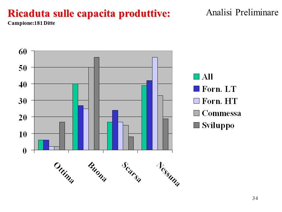 34 Ricaduta sulle capacita produttive: Campione:181 Ditte Analisi Preliminare