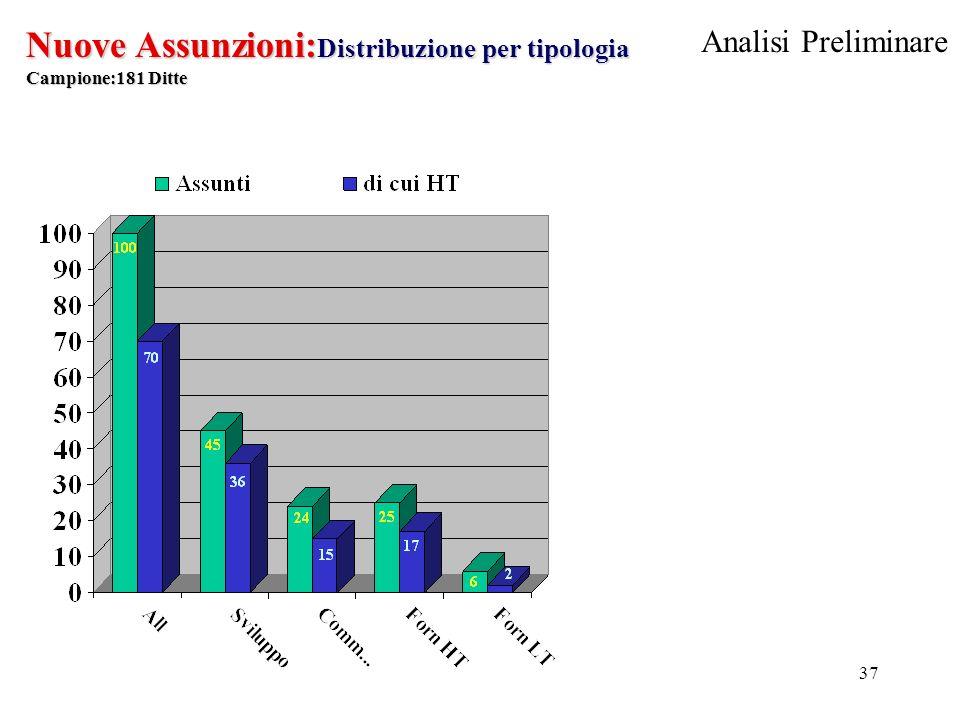 37 Nuove Assunzioni: Distribuzione per tipologia Campione:181 Ditte Analisi Preliminare