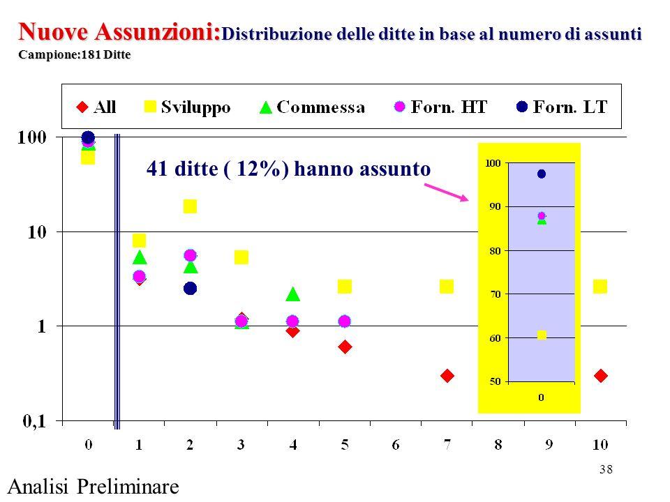 38 41 ditte ( 12%) hanno assunto Nuove Assunzioni: Distribuzione delle ditte in base al numero di assunti Campione:181 Ditte Analisi Preliminare
