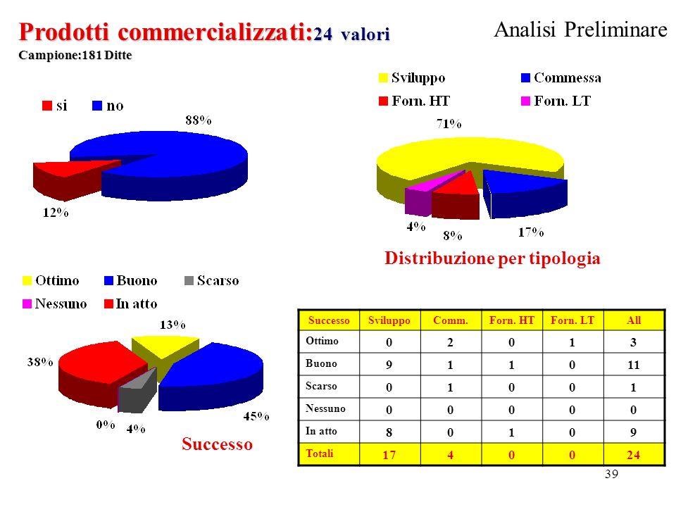 39 Prodotti commercializzati: 24 valori Campione:181 Ditte Successo Distribuzione per tipologia SuccessoSviluppoComm.Forn.