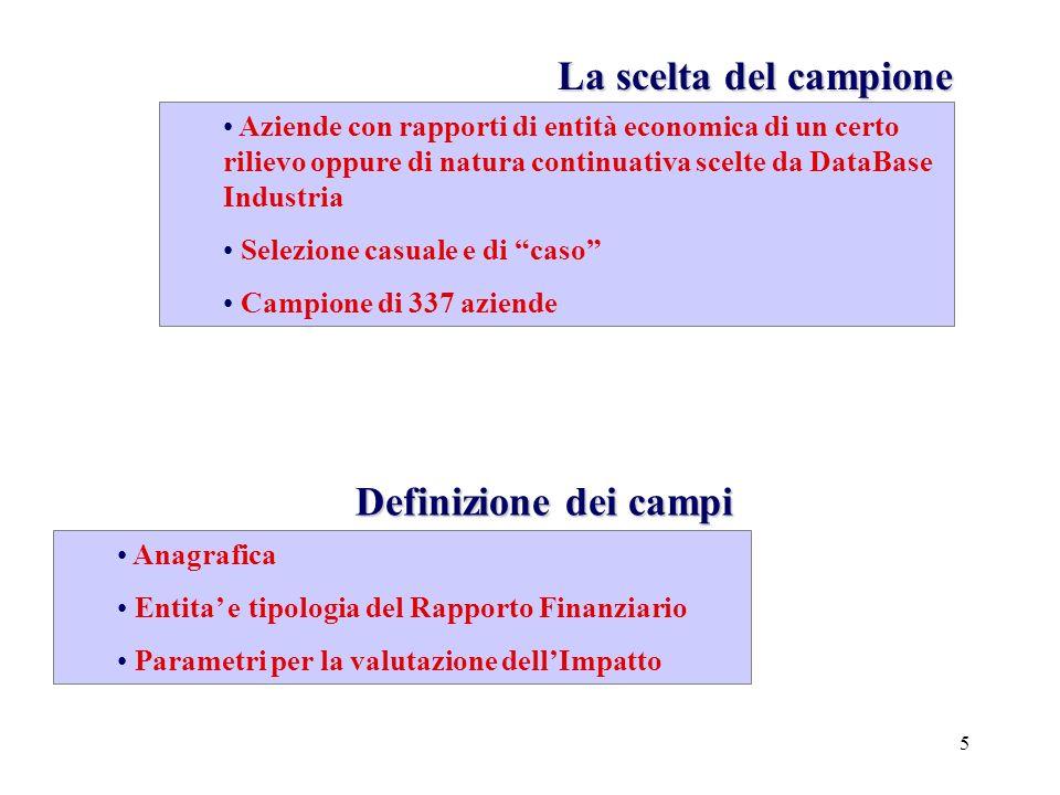 26 Anagrafica: Distribuzione geografica Campione:339 Ditte % Fatturato INFN speso localmente Fornitura Lt = 74 % Analisi Preliminare