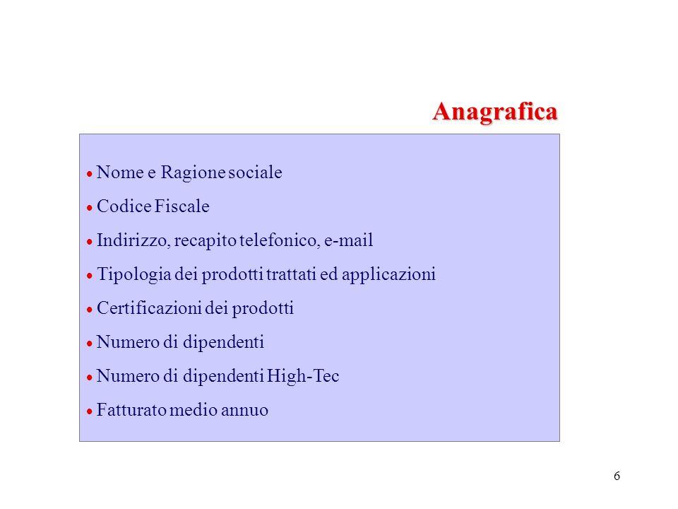 6 Nome e Ragione sociale Codice Fiscale Indirizzo, recapito telefonico, e-mail Tipologia dei prodotti trattati ed applicazioni Certificazioni dei prodotti Numero di dipendenti Numero di dipendenti High-Tec Fatturato medio annuo Anagrafica