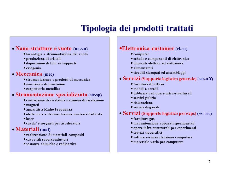 28 Anagrafica: Distribuzione geografica Campione:339 Ditte % Fatturato INFN speso localmente Commessa = 24 % Analisi Preliminare