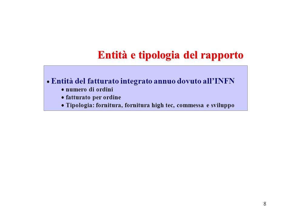 8 Entità e tipologia del rapporto Entità del fatturato integrato annuo dovuto allINFN numero di ordini fatturato per ordine Tipologia: fornitura, fornitura high tec, commessa e sviluppo