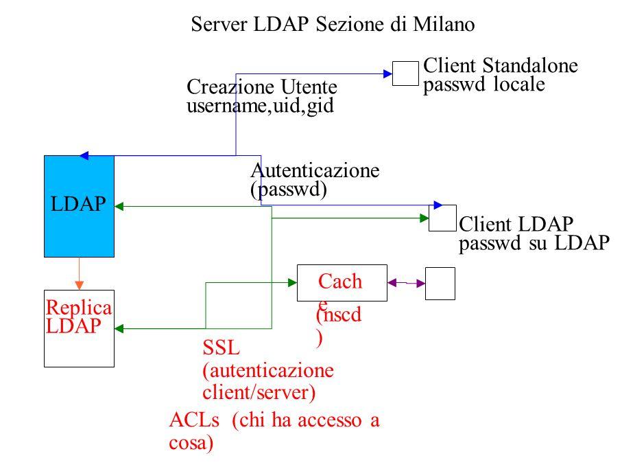 Server LDAP Sezione di Milano LDAP Creazione Utente username,uid,gid Client Standalone passwd locale Autenticazione (passwd) Client LDAP passwd su LDAP SSL (autenticazione client/server) Cach e Replica LDAP (nscd ) ACLs (chi ha accesso a cosa)