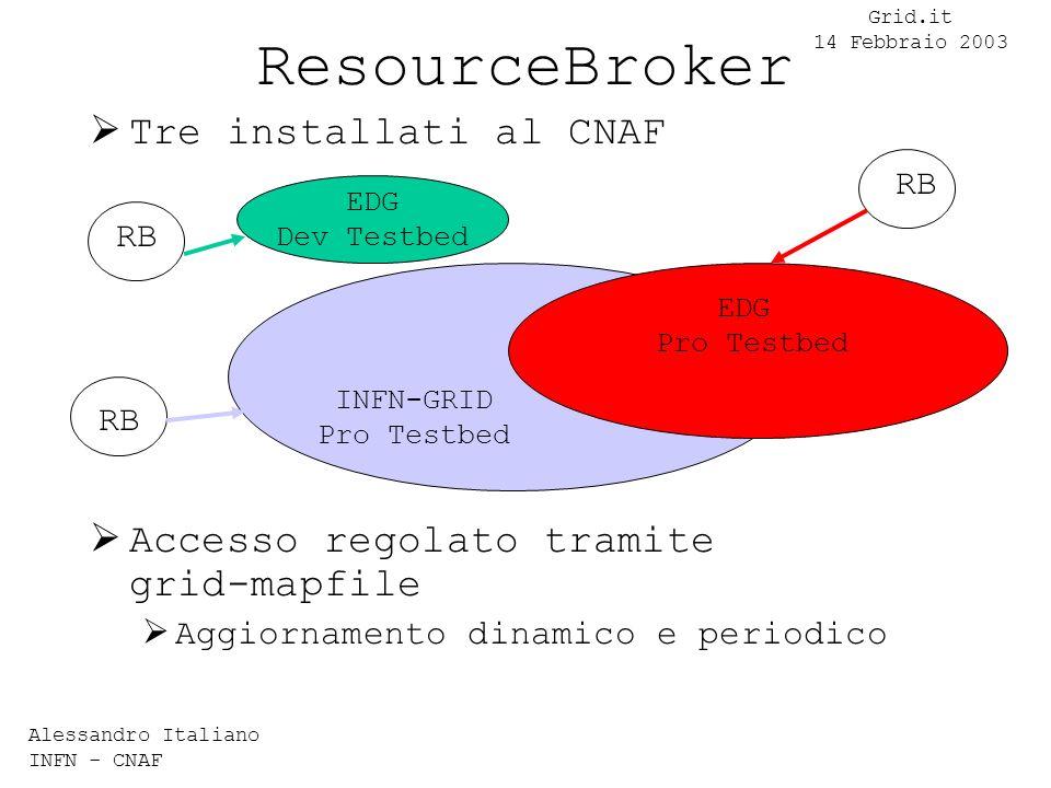 Alessandro Italiano INFN - CNAF Grid.it 14 Febbraio 2003 ResourceBroker Tre installati al CNAF Accesso regolato tramite grid-mapfile Aggiornamento dinamico e periodico EDG Dev Testbed RB INFN-GRID Pro Testbed EDG Pro Testbed
