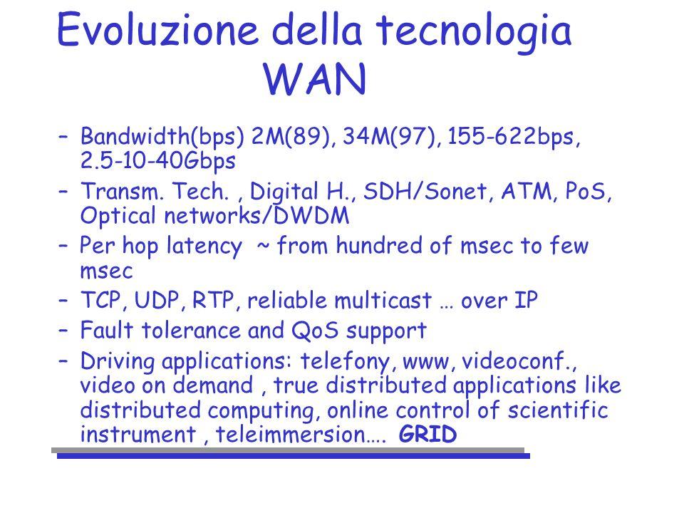 Evoluzione della tecnologia WAN –Bandwidth(bps) 2M(89), 34M(97), 155-622bps, 2.5-10-40Gbps –Transm.