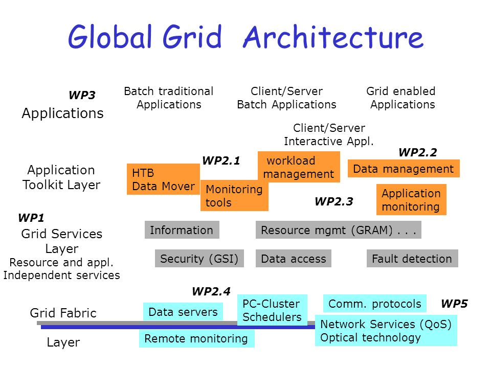 Global Grid Architecture Grid Fabric Layer Applications Comm.