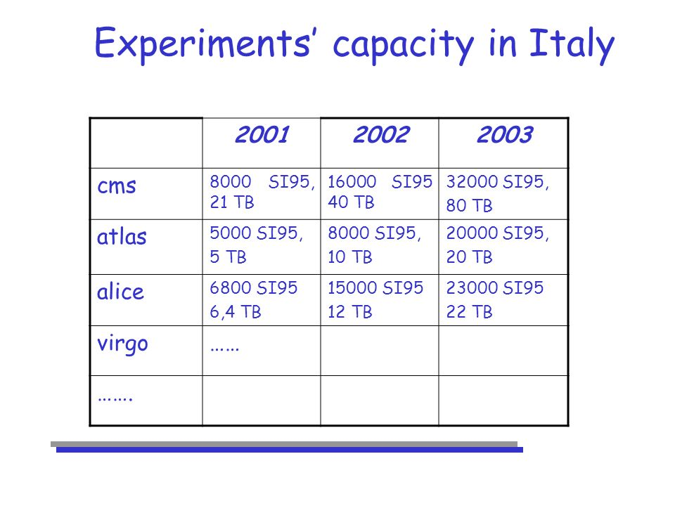 Experiments capacity in Italy 200120022003 cms 8000 SI95, 21 TB 16000 SI95 40 TB 32000 SI95, 80 TB atlas 5000 SI95, 5 TB 8000 SI95, 10 TB 20000 SI95, 20 TB alice 6800 SI95 6,4 TB 15000 SI95 12 TB 23000 SI95 22 TB virgo…… …….