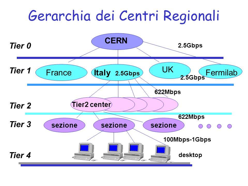 Gerarchia dei Centri Regionali CERN Tier 0 Tier 1 Tier 2 Tier 3 Tier 4 FranceItaly 2.5Gbps UK Fermilab Tier2 center sezione 2.5Gbps 622Mbps 2.5Gbps desktop 100Mbps-1Gbps