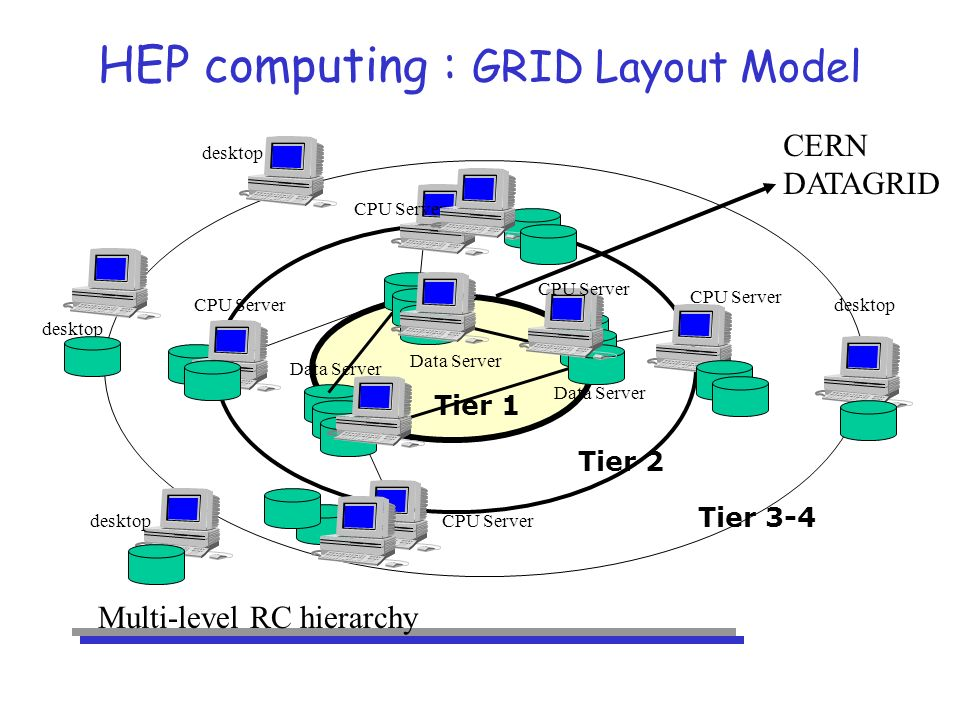 HEP computing : GRID Layout Model Data Server CPU Server desktop CPU Server Multi-level RC hierarchy desktop CERN DATAGRID CPU Server Tier 1 Tier 2 Tier 3-4