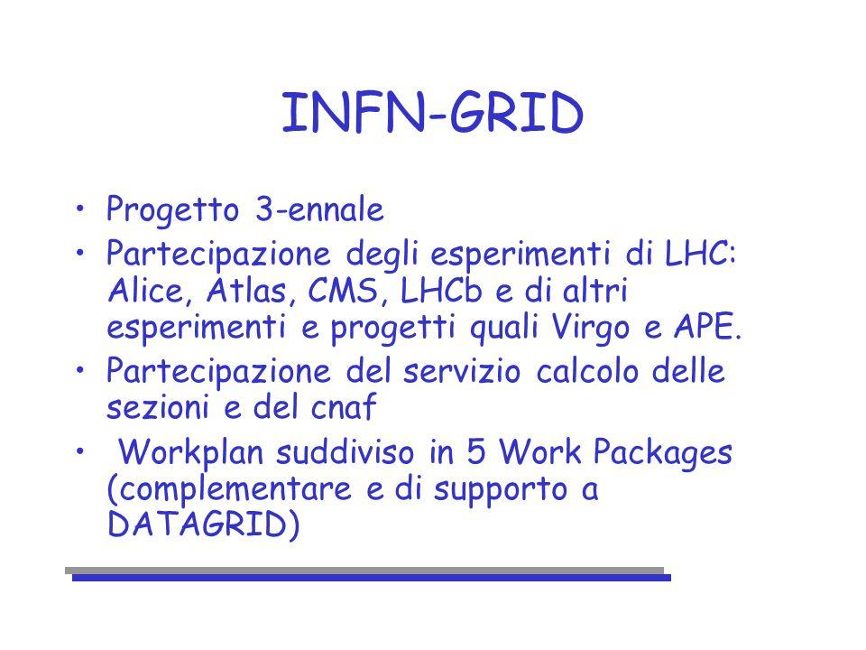 INFN-GRID Progetto 3-ennale Partecipazione degli esperimenti di LHC: Alice, Atlas, CMS, LHCb e di altri esperimenti e progetti quali Virgo e APE.
