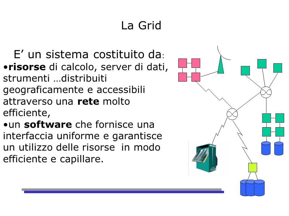 La Grid E un sistema costituito da : risorse di calcolo, server di dati, strumenti …distribuiti geograficamente e accessibili attraverso una rete molto efficiente, un software che fornisce una interfaccia uniforme e garantisce un utilizzo delle risorse in modo efficiente e capillare.