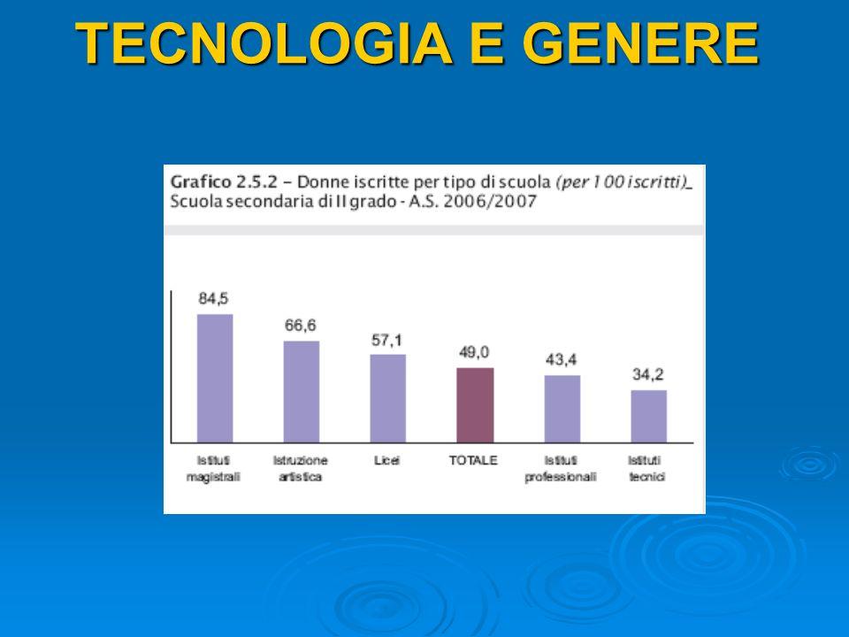 TECNOLOGIA E GENERE