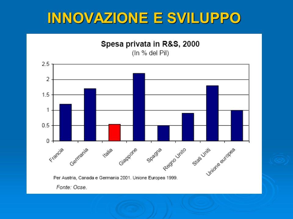 INNOVAZIONE Fonte: http://www.proinno-europe.eu/page/summary-innovation-index-0