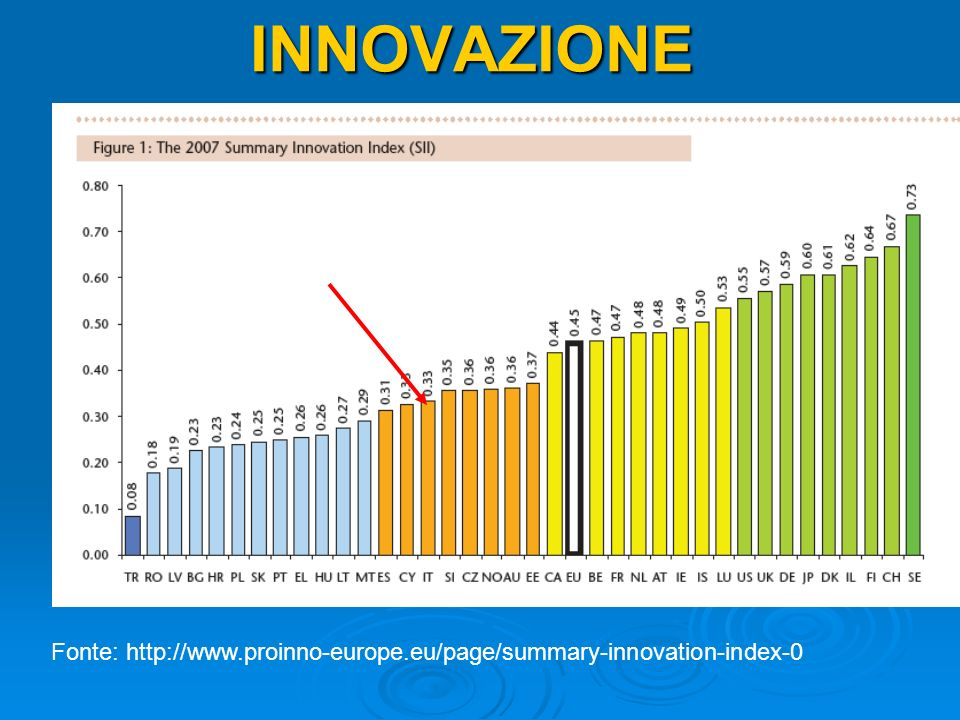 INNOVAZIONE Fonte: http://www.proinno-europe.eu/page/summary-innovation-index-0