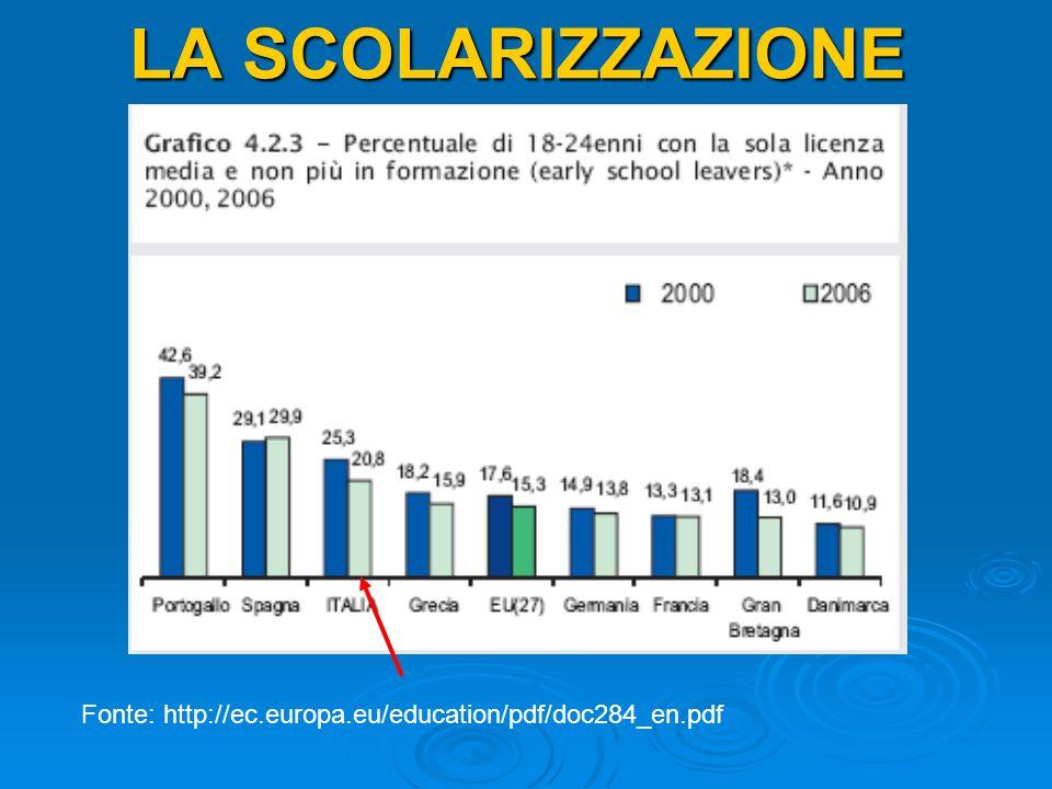 LA SCOLARIZZAZIONE Fonte: http://ec.europa.eu/education/pdf/doc284_en.pdf